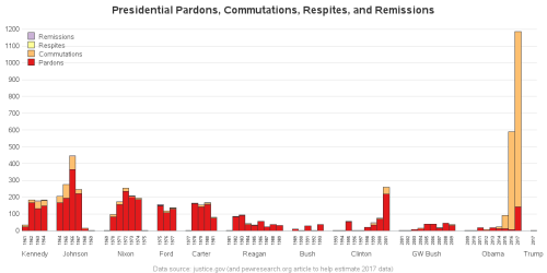 Us_presidential_pardons_obama